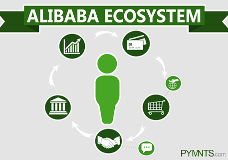 how to use alibaba secure payment
