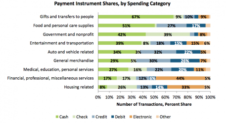CHART 2 Shares By Spending Category