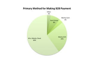 Primary Method For Making B2B Payments