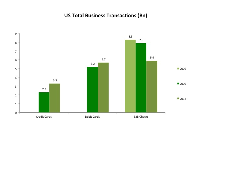 US Total Business Transactions (Bn) May 18 2014