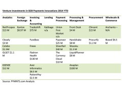 Venture Investments b2b funding June 2 2014