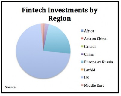 Fintech investments by region 520x410