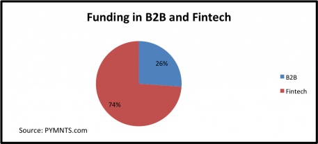 Funding in b2b and fintech