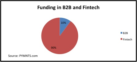 Funding in b2b and fintech july 21