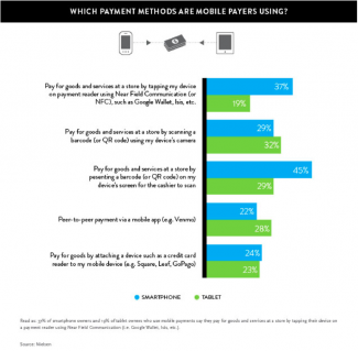 Mobile Payments chart