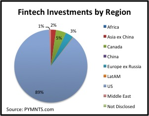 fintech investments by region early july