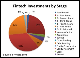 fintech investments by stage early july