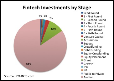 fintech investments by stage july 21