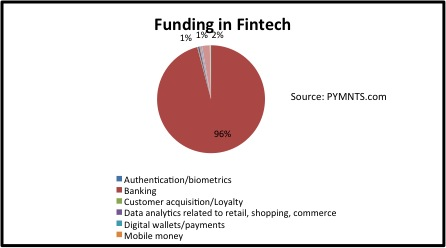 funding in fintech july 21