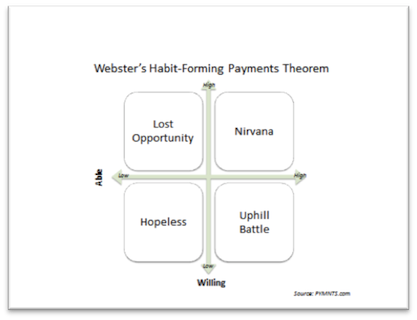 How To Get Consumers Hooked on Mobile Payments