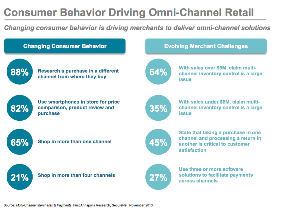 consumer house buying behavior