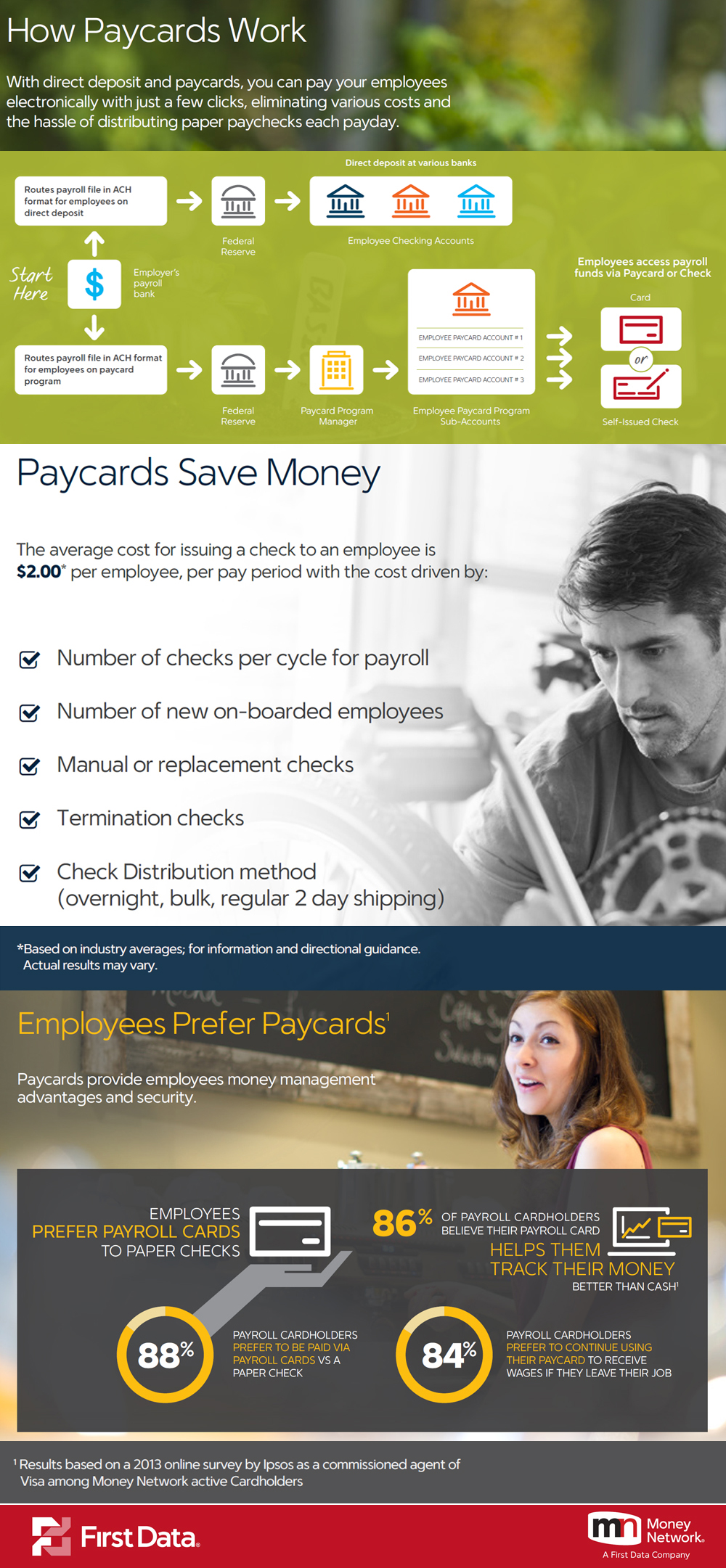 How Paycards Work Infograhic