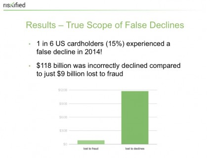 How Much False Declines Truly Cost | PYMNTS com