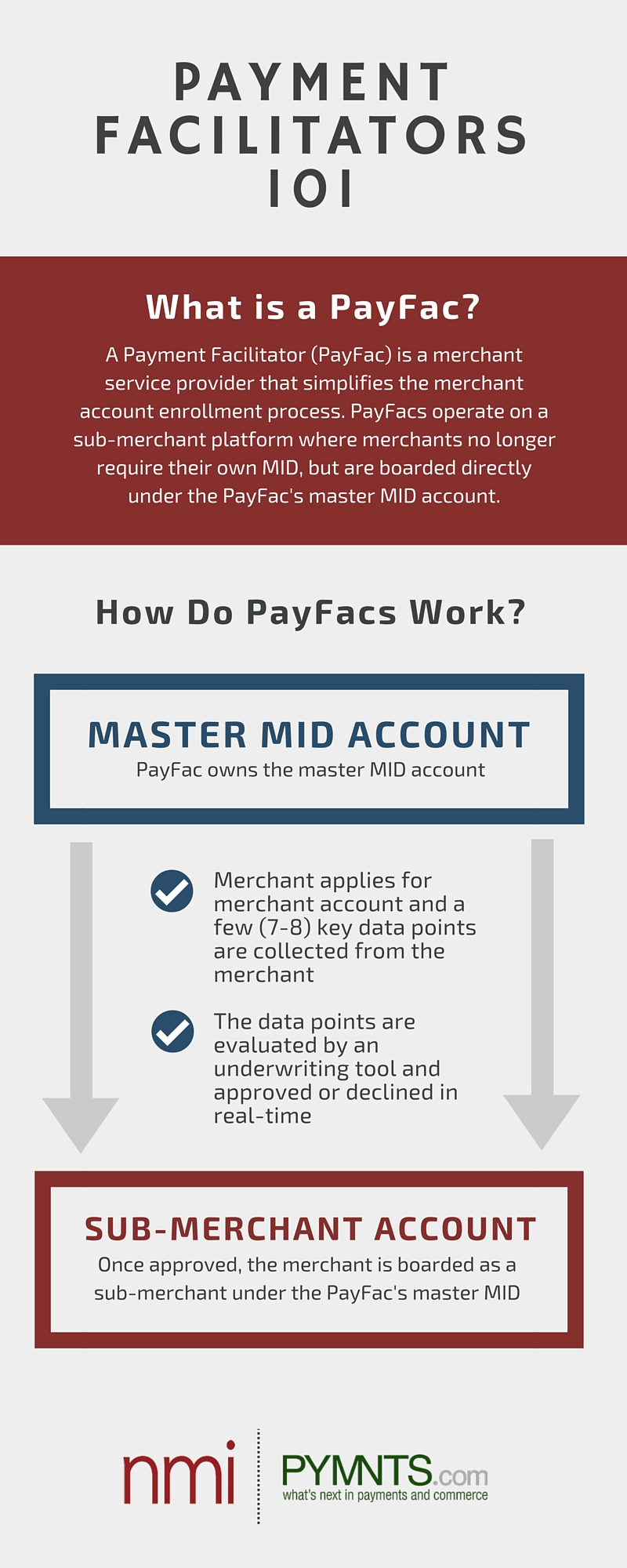 What Is A Payment Facilitator? | PYMNTS com