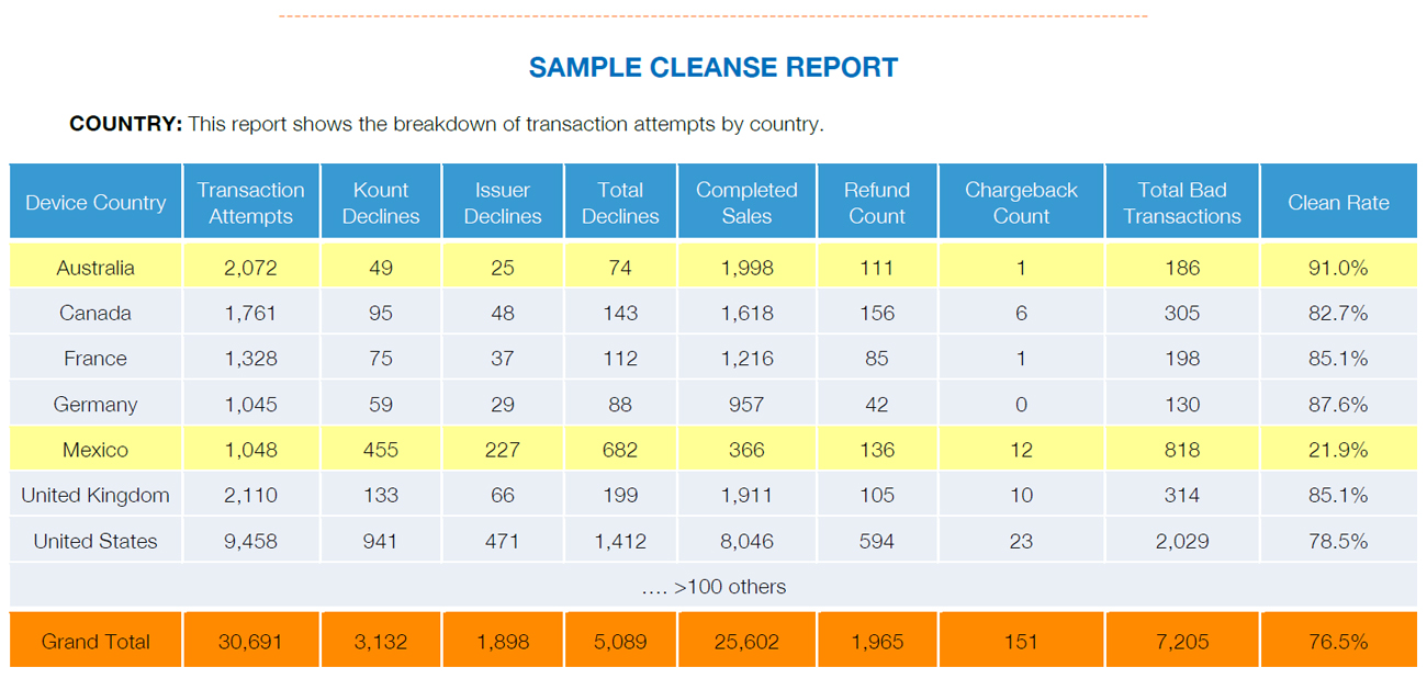 Sample Cleanse Report