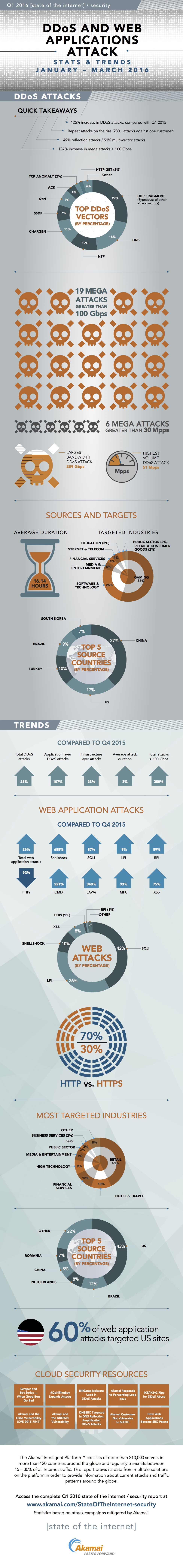 akamai-q1-2016-state-of-the-internet-security-report-infographic