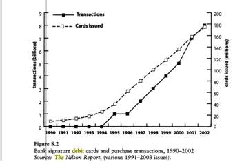 Source: Paying With Plastic, Evans & Schmalensee, MIT Press, 2005