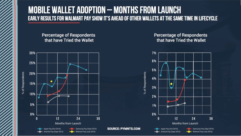 PYMNTS/InfoSout Report Mobile Wallets Adoption | PYMNTS com