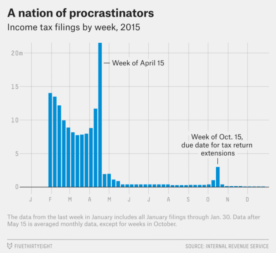 Why Timing Is Everything On Tax Day