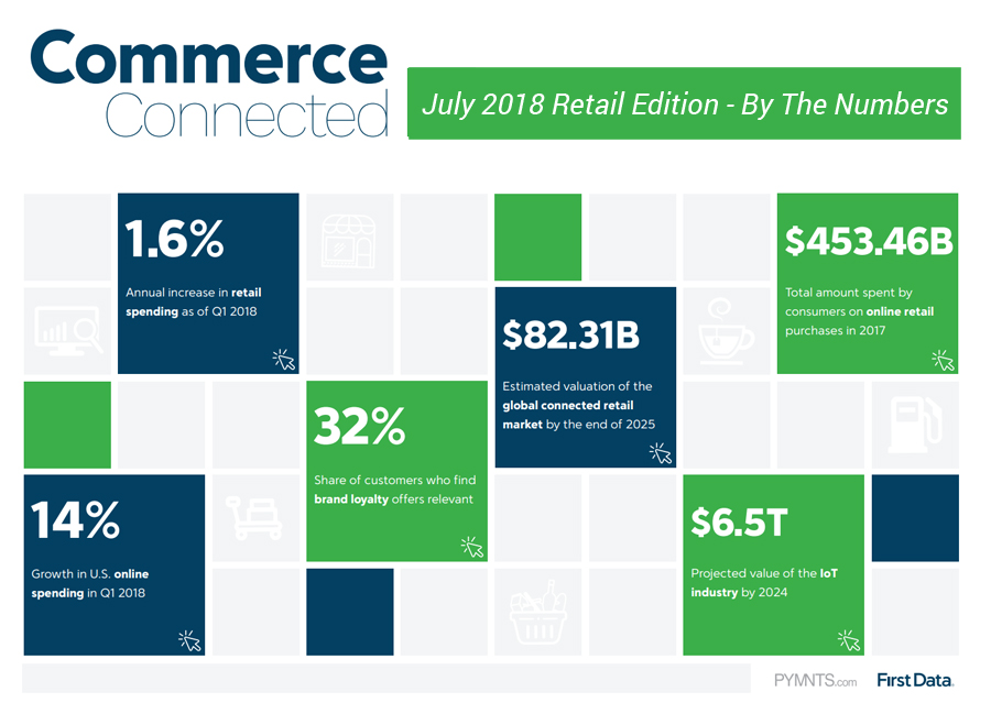 First Data: Retailers Must Embrace Omnicommerce | PYMNTS com