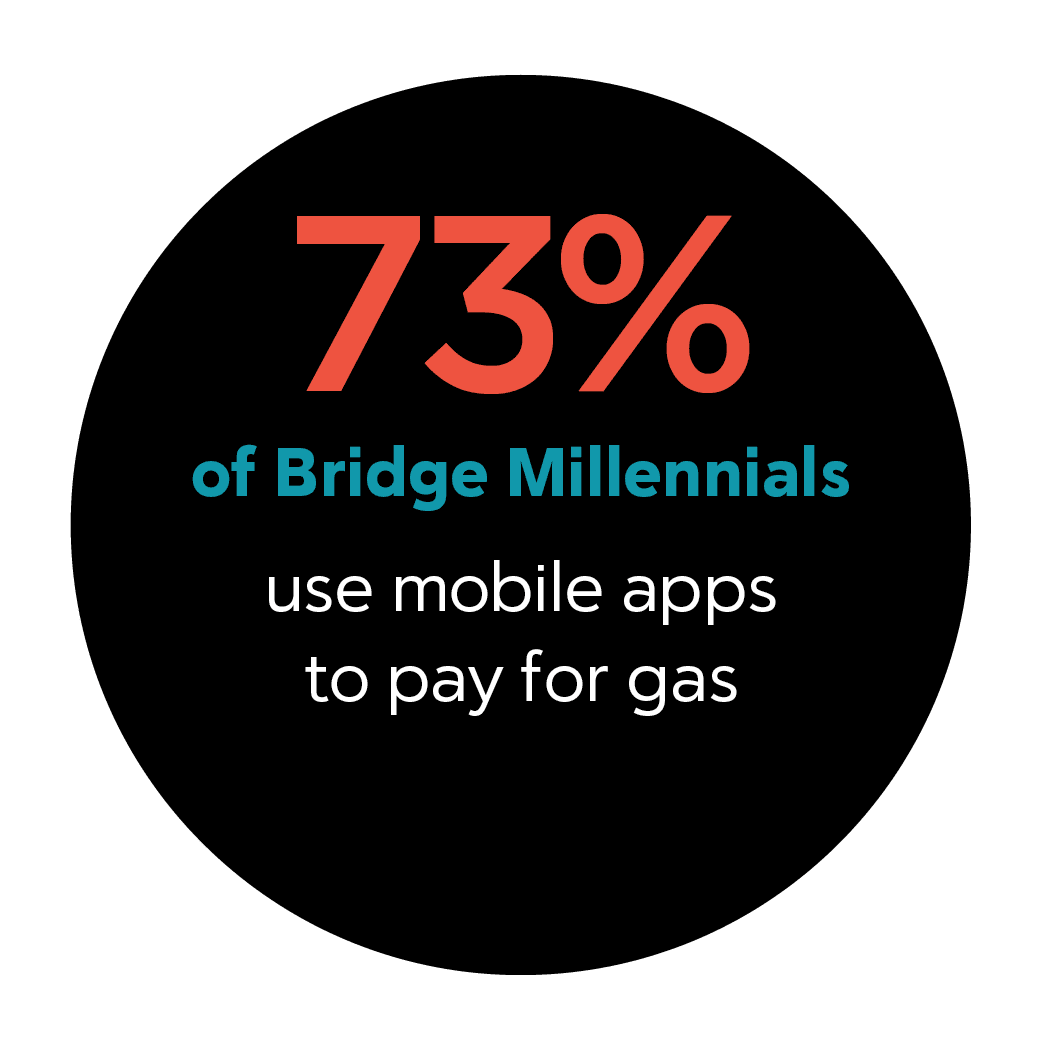 https://securecdn.pymnts.com/wp-content/uploads/2019/02/NOV2018_paying_at_the_pump_stat3.png