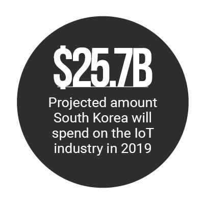 https://securecdn.pymnts.com/wp-content/uploads/2019/02/iot-1.png