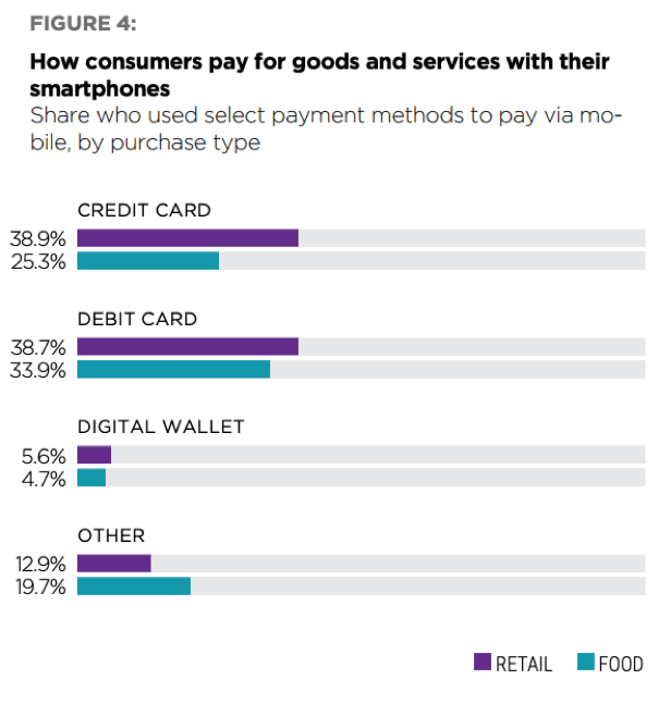 How Consumers Shop Using Smartphones For Food Vs Retail Goods