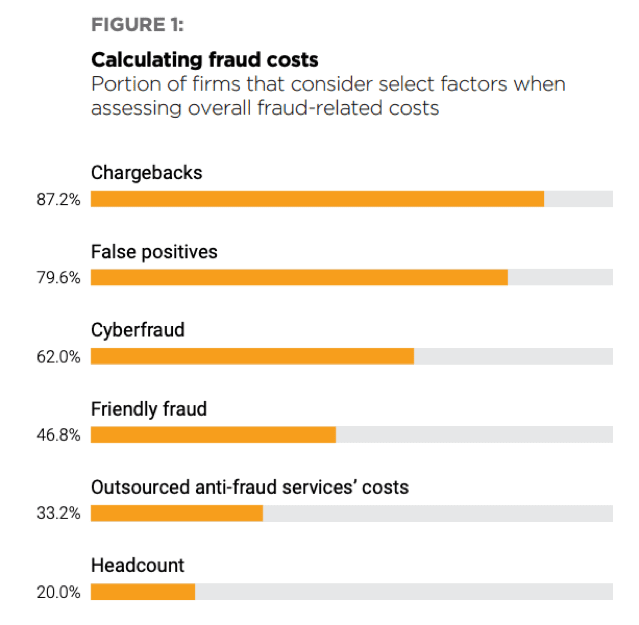 Satisfaction With Anti-Fraud Systems Linked To Platform Strategy