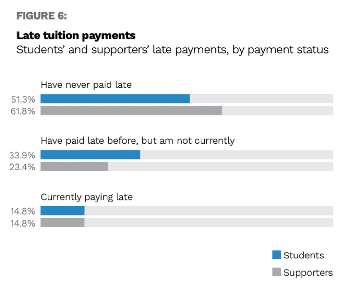 Figure 6 Late Tuition Payments