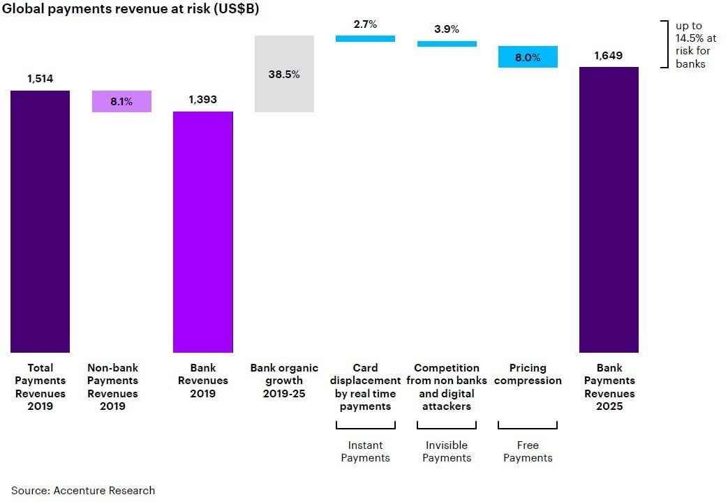 Accenture, digital disruption, payments disruptions, banks, payments, startups, fintech
