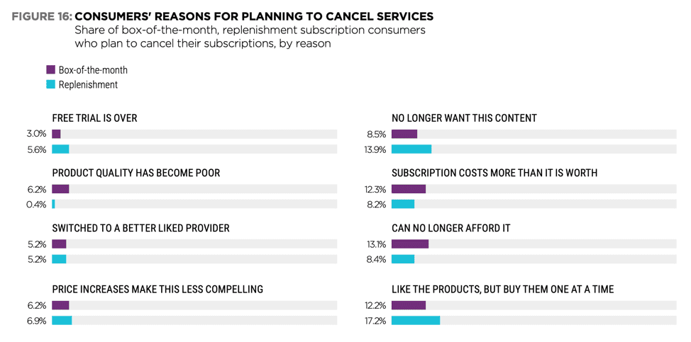 consumer reasons to cancel services