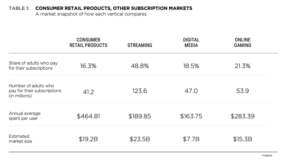 consumer retail subscriptions