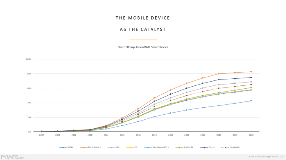 Mobile Device as Catalyst