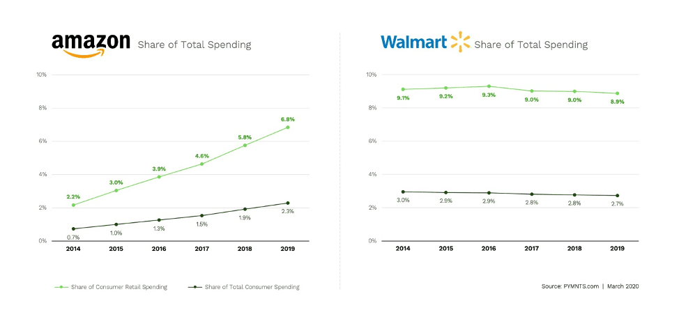 Amazon Walmart spend share