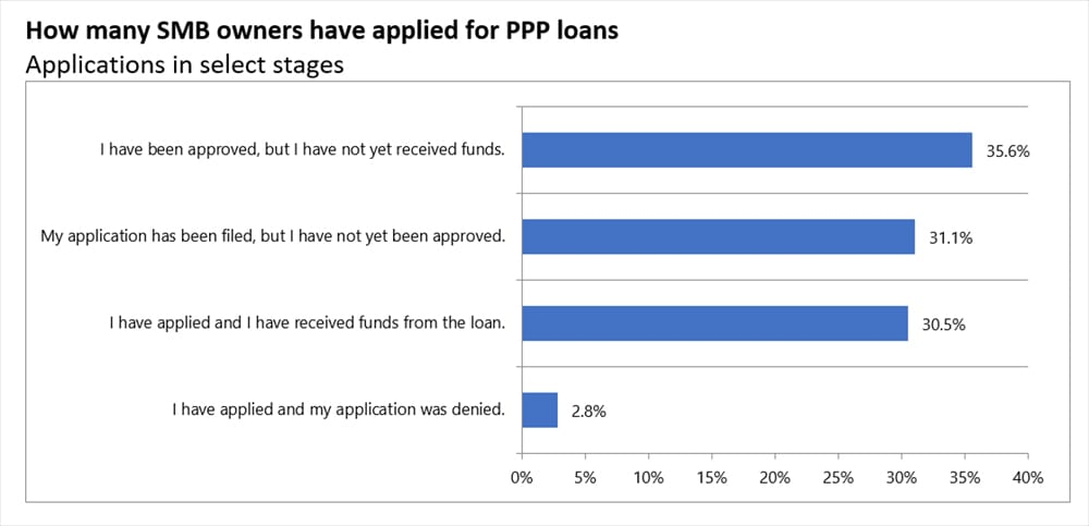 PPP relief loans