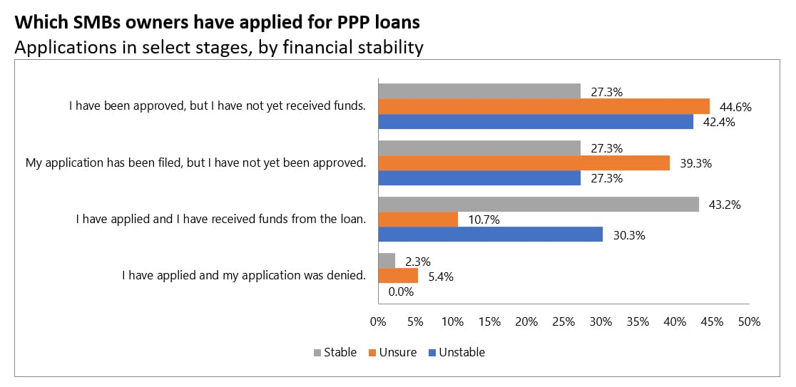 PPP loans for SMBs