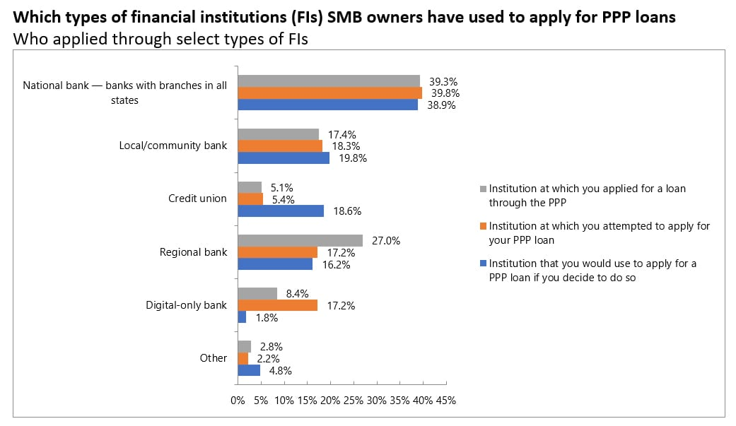 banks PPP loans