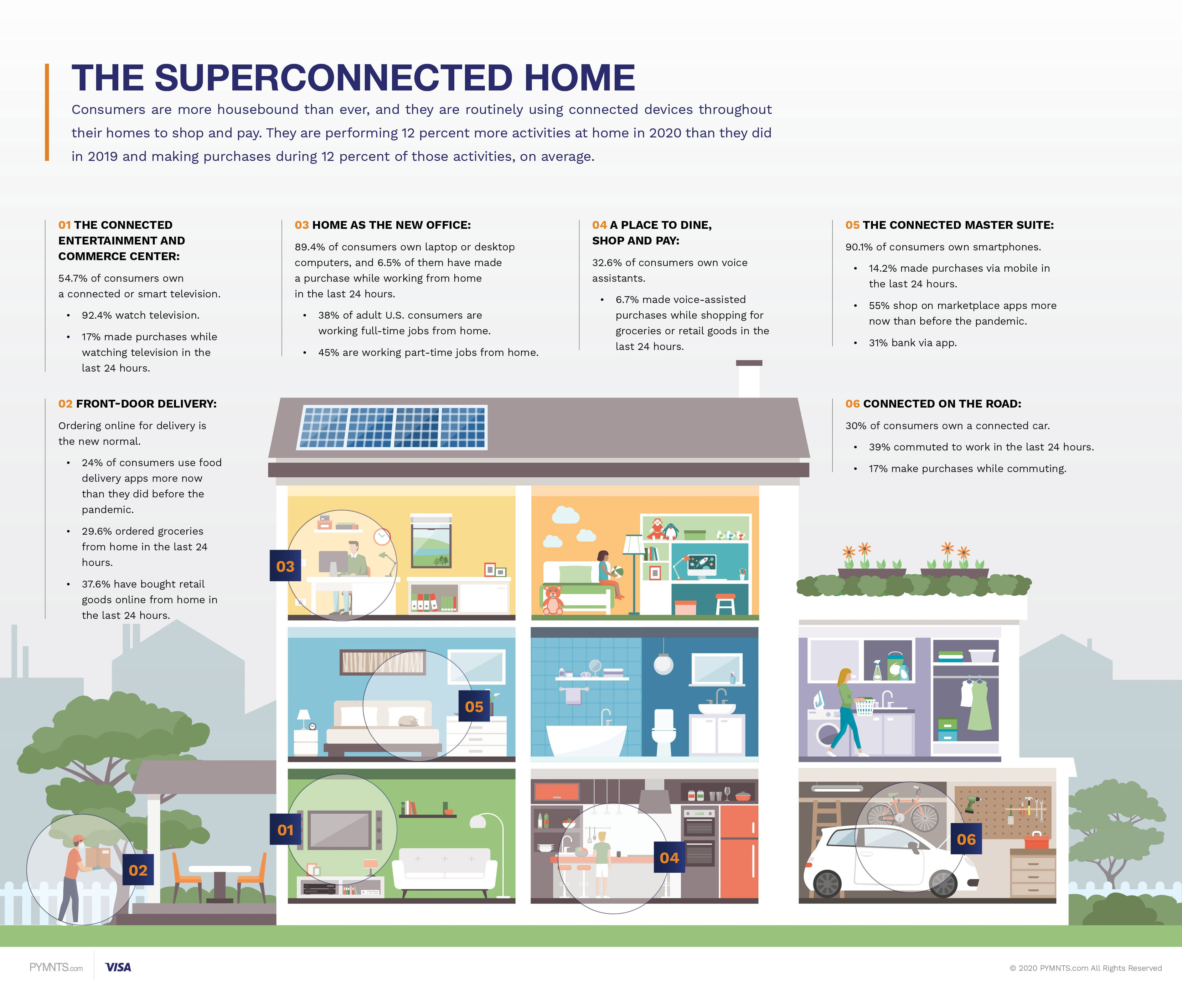 Superconnected home
